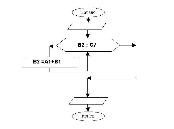 блок-схема 3. Циклический алгоритм.