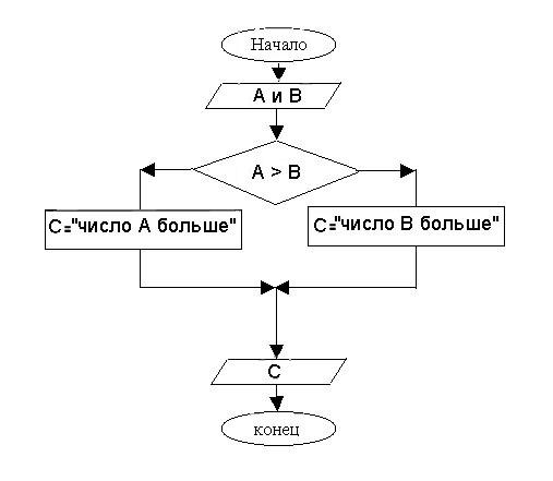 Блок-схема 2. Разветвляющийся алгоритм.